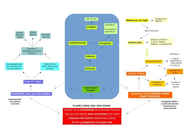 Mapa Programación Madrid 2014-2016 (Difusión)